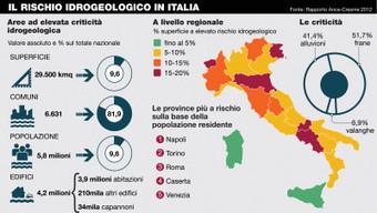 Il costo del dissesto idrogeologico | Sostenibilità e Responsabilità Sociale d'Impresa | Scoop.it