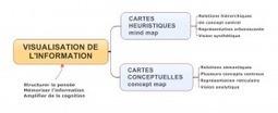 Représentation visuelle de l'information collectée | Art of Hosting | Scoop.it