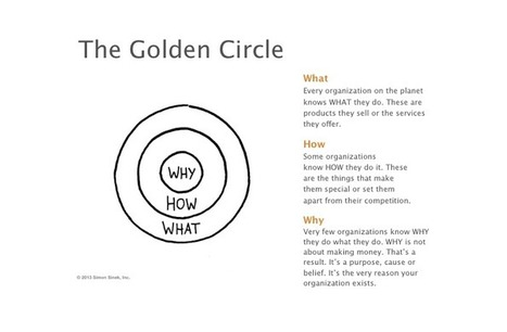 How to Present The Golden Circle | UX4Success | Scoop.it