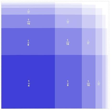 Demostración sin palabras sobre la suma de una serie numérica.- | Aprendiendo Matemáticas | Scoop.it