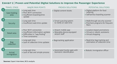 The Connected Airport: The Time Is Now   Digital Transformation   Scoop.it