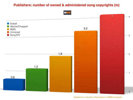 World's Top 5 publishers now control 11 million songs | Musicbiz | Scoop.it