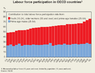Population ageing: Facing the challenge - OECD Observer | AS G2 Settlement and Population | Scoop.it