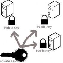 #Sécurité: #Ransomwares, le côté obscur du #Chiffrement | Information #Security #InfoSec #CyberSecurity #CyberSécurité #CyberDefence | Scoop.it