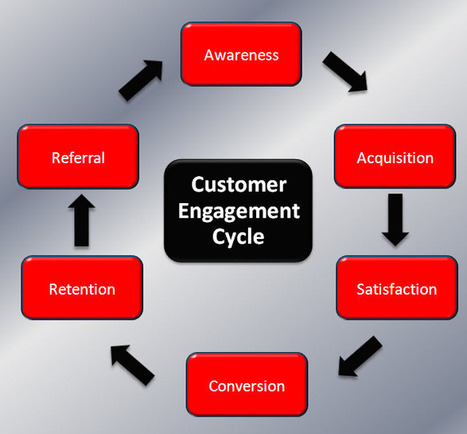 Customer engagement is … | What is this ? - Top definitions | Milestone One Scoops | Scoop.it