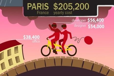 Combien ça coûte de créer une startup à Paris, Londres ou San Francisco? | Créer sa Startup @Etudiants | Scoop.it