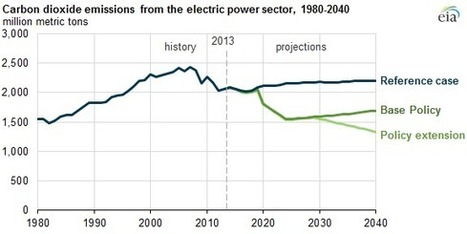 Proposed Clean Power Plan rule cuts power sector CO2 emissions to lowest level since 1980s - Today in Energy - U.S. Energy Information Administration (EIA) | Sustainable Futures | Scoop.it
