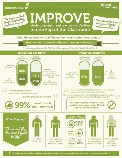 Flipped Classroom Infographic | Dewitt Robinson | Flipped learning | Scoop.it