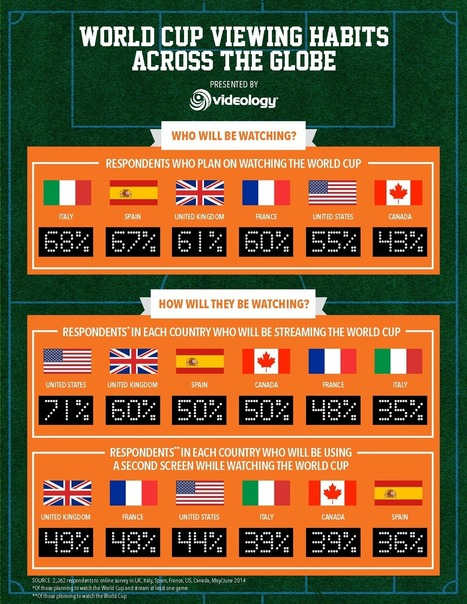 World Cup Viewing Habits Across the Globe | screen seriality | Scoop.it