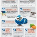 10 Razones por las cuales es mejor compartir los contenidos como marca en un blog y no en Facebook | Content Marketing Magazine | Scoop.it