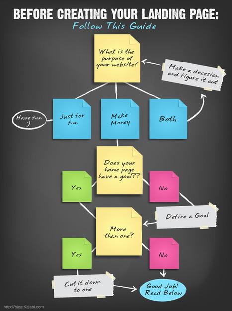 Générer des leads avec son contenu quand on est une PME | M-Market | Scoop.it