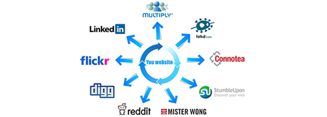 Do Social Bookmarking Sites Boost Website Traffic?   Digital Marketing Services   Scoop.it