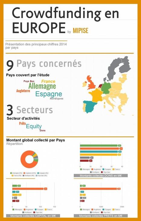 Infographie des chiffres du crowdfunding en Europe | Crowdfunding - MIPISE | Scoop.it