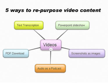 A Blueprint for the Video Content Marketing Revolution | HigherEd Technology 2013 | Scoop.it