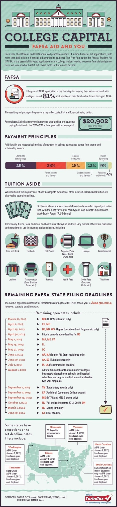 81% of College Students and Their Families Will File For Aid Through FAFSA | Business 2 Community | FAFSA | Scoop.it