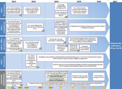 Projet de numérisation des dossiers médicaux : 5 étapes pour réussir | Solutions Numériques | Pratiques IT | Scoop.it