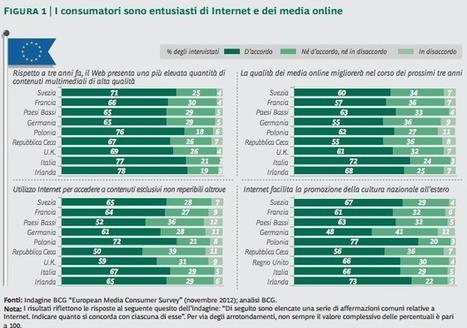 Il business dell'informazione online è in crescita: come investire sui media digitali | Documentalista o Content Curator, purchè X.0 | Scoop.it