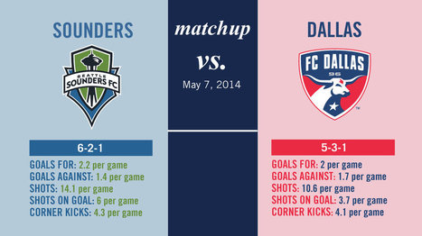 Infographic: Sounders vs. Dallas Matchup - Sounder At Heart | Infograpic | Scoop.it