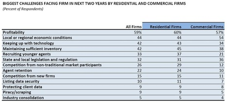 2013 Firm Survey: Future Outlook of Firms | Landlord tips and housing news | Scoop.it
