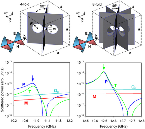 Resonant Transparency and Non-Trivial Non-Radiating Excitations in Toroidal Metamaterials : Scientific Reports : Nature Publishing Group   Other World   Scoop.it