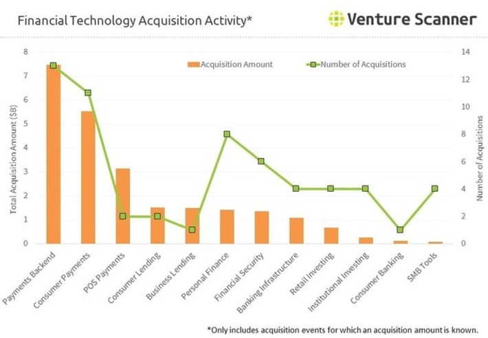 Financial Technology Acquisition Activity Q3 2016 | Banque & Innovation | Scoop.it
