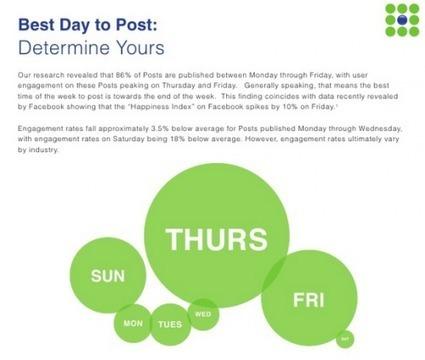 Les meilleures heures pour publier sur Facebook, Twitter, blog et emailing | Au fil du Web | Scoop.it