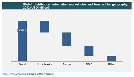Distribution Automation Market A Current Market Overview and Future Prospects 2013 - 2019 | Market Research Reports By Transparency Market Research | Scoop.it