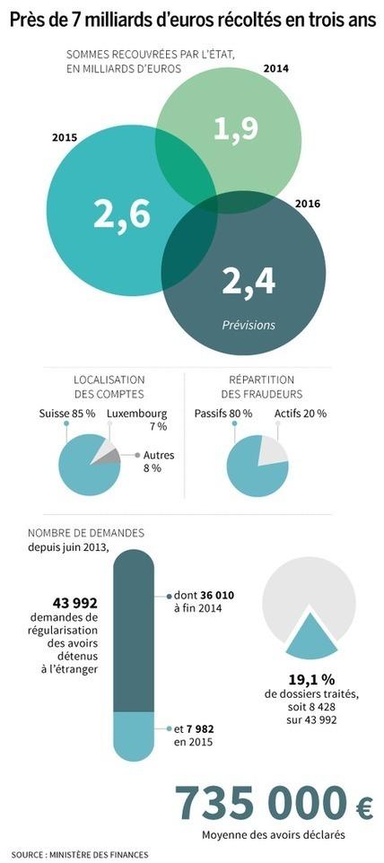 Justice, culture... qui sont les gagnants et les perdants du projet de budget 2016? | Clic France | Scoop.it