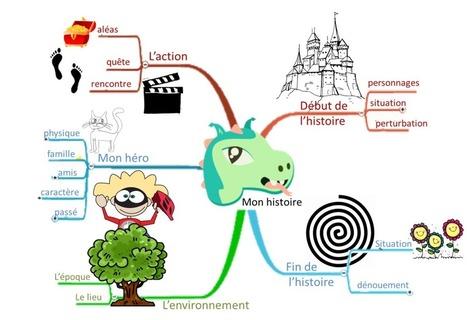Pour créer une histoire, pensez au mind-mapping ! | Intelligence collective | Scoop.it