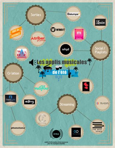 17 applis pour passer un (bon) été en musique ! | Art et Culture, musique, cinéma, littérature, mode, sport, danse | Scoop.it