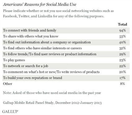 """No, Social Advertising Isn't """"Over"""" 