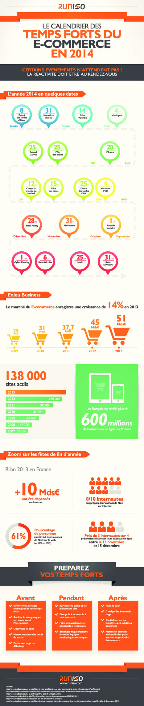 E-commerce : Dates & données clés de l'année 2014 - WebLife | Marketing et Numérique scooped by Bordeaux Consultants International | Scoop.it