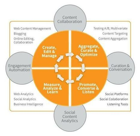 A Strategic Map for Better Use of Content Marketing Technologies | Innovazioni e gestione di impianti natatori | Scoop.it