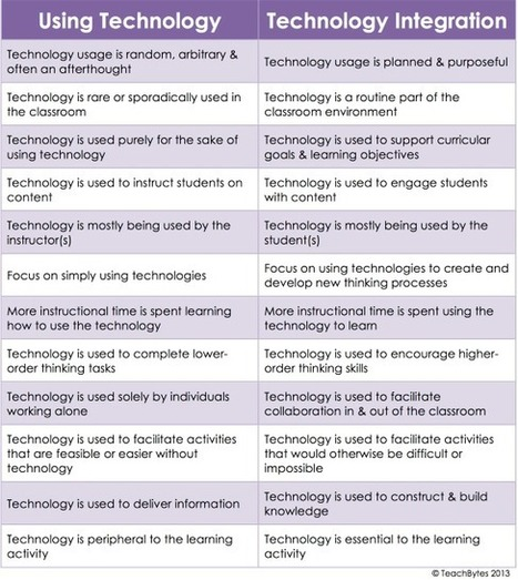 Using Technology Vs Technology Integration- An Excellent Chart for Teachers ~ Educational Technology and Mobile Learning | Technology Enhanced Learning at Glyndwr | Scoop.it