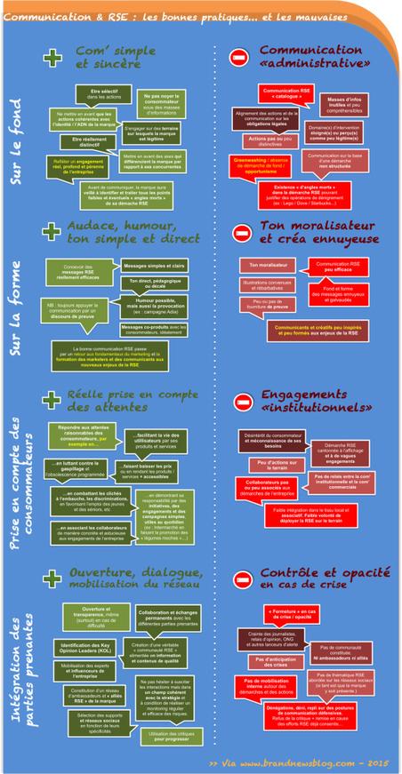 Marques et RSE : 4 conseils pour être vraiment audibles (et crédibles)   Marketing responsable   Scoop.it