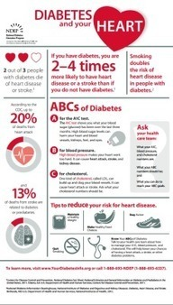 Diabetes and Your Heart | Heart diseases and Heart Conditions | Scoop.it