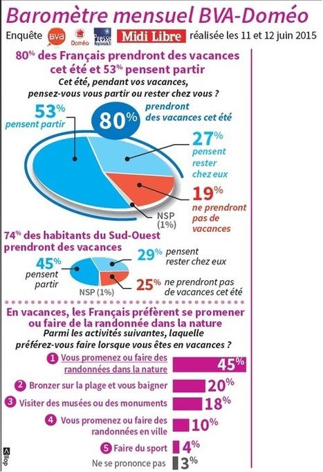 Vacances : un Français sur cinq pourrait choisir le Languedoc-Roussillon | Informations filières | Scoop.it