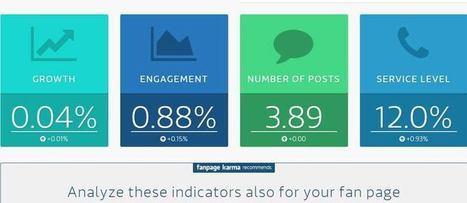 Fanpage Karma social media tool di analisi Facebook | Social Media Marketing | Scoop.it