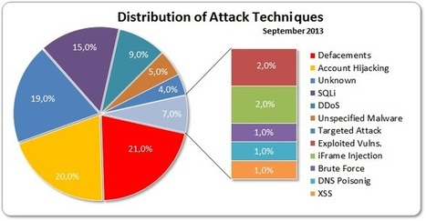 September 2013 Cyber Attacks Statistics | The Special Circumstances of Infosec | Scoop.it