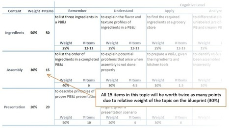 When to Weight Items Differently   Online Learning Assessment   Scoop.it