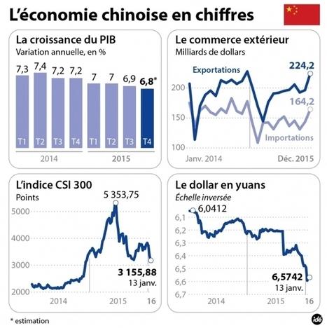La Chine: économie de marché ? (lol) - Culture Éco | Identités de l'Empire du Milieu | La Chine vue par la géographie | Scoop.it