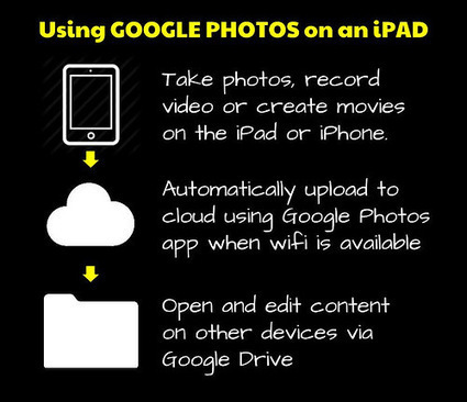 Google Photos, A Workflow | Educational technology , Erate, Broadband and Connectivity | Scoop.it