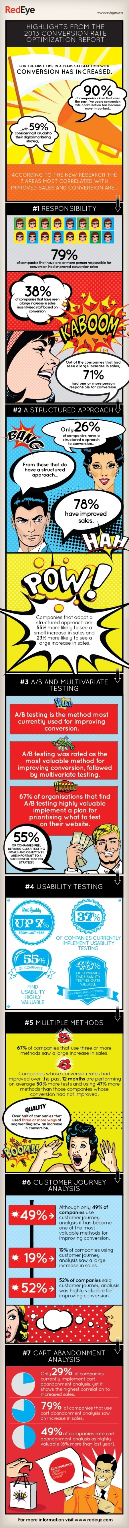 Satisfaction with conversion rates has increased [infographic] - Econsultancy | #TheMarketingAutomationAlert | marketing automation | Scoop.it