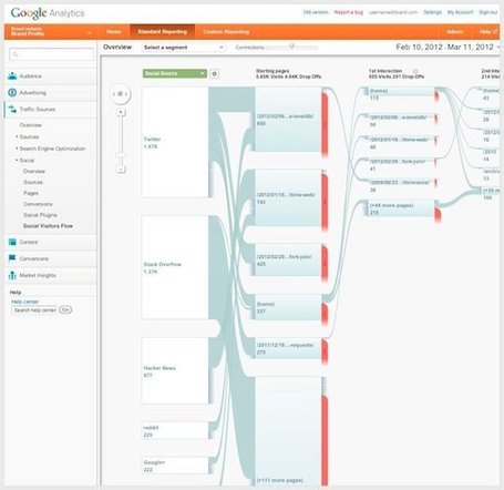 New Google Analytics Social Reports: Measure SMM Value, View Streams | elearning stuff | Scoop.it