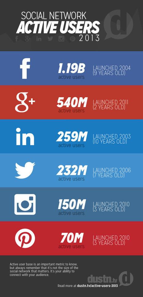 Las 6 Redes Sociales con más usuarios activos #infografia #infographic #socialmedia | juancarloscampos.net | Scoop.it