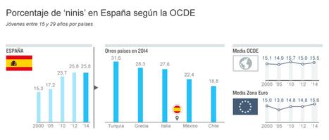 La OCDE dice que uno de cada cuatro jóvenes ni estudia ni trabaja en España | La Mejor Educación Pública | Scoop.it