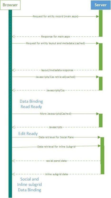 Microsoft Dynamics CRM 2013 Updated Form Performance - Microsoft Dynamics CRM Team Blog - Site Home - MSDN Blogs | Microsoft Dynamics CRM 2013 | Scoop.it