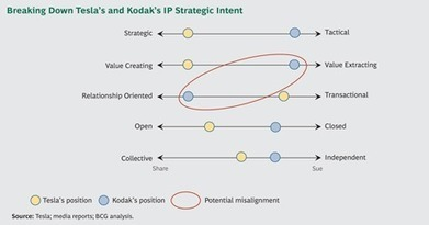 Tesla's Gambit: Aligning IP Strategy with Business Strategy | Digital Transformation Practices | Scoop.it