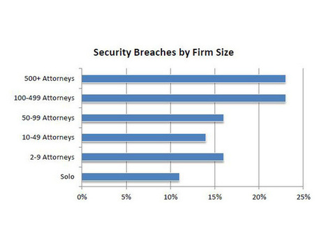 10 ways law firms can make life difficult for hackers | Information Governance & eDiscovery Snapshot | Scoop.it