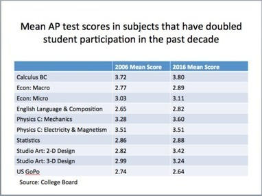 Advanced Placement Continues Growth In and Out of STEM - Curriculum Matters - Education Week | Beyond the Stacks | Scoop.it